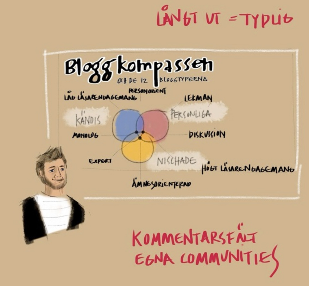 bloggkompassen-skiss-webcoast